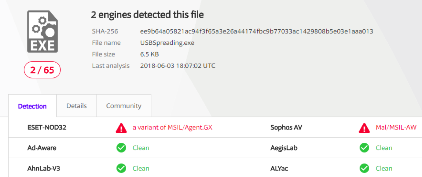 result shows two antiviruses detecting it namely ESET and Sophos