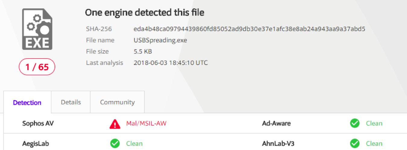 The result after rescanning in VirusTotal