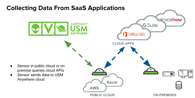 collecting data from SaaS applications