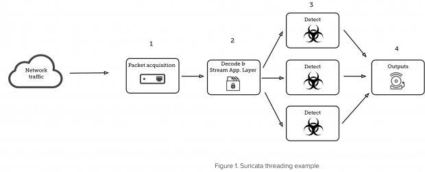 Graphic of Suricata threading example