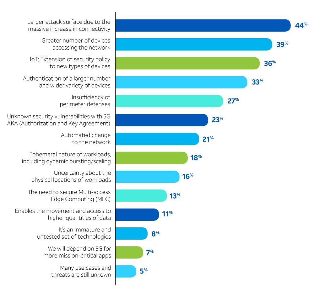 graphic of top 3 security concerns