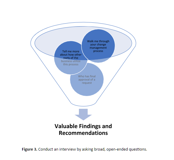 conduct an interview with open ended questions graphic