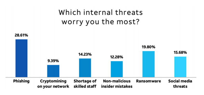 internal threats graph