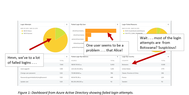 dashboard for Microsoft Azure Directory with failed login attempts