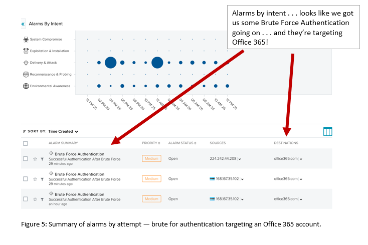 Brute force authentication targeting Office 365