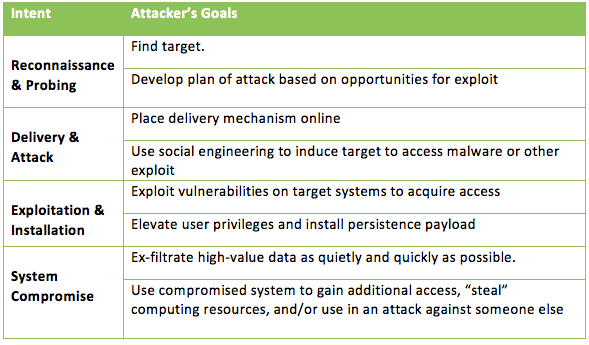 Attacker's Intent and Goals in the Kill Chain Process