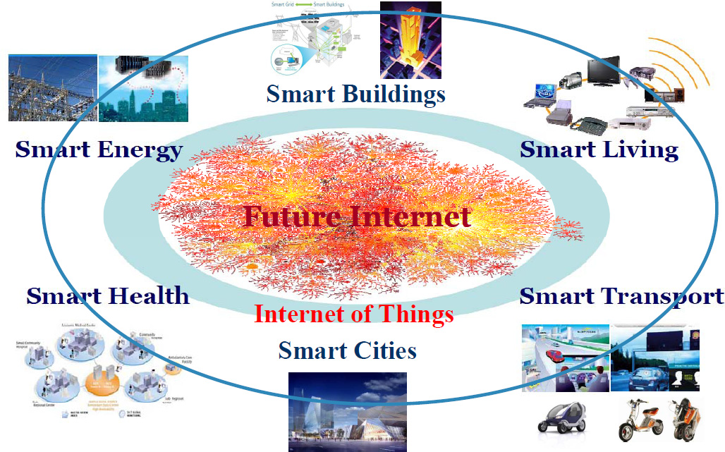 IoT and personal threat model
