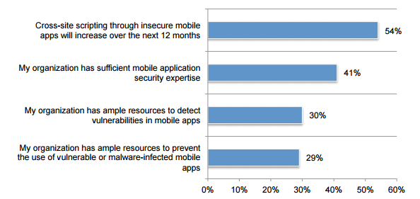 What organizations are doing to reduce this threat? Mobile Application Security
