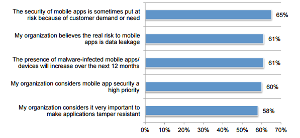 Why mobile application security is difficult to achieve?