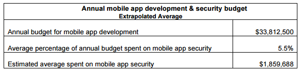 Mobile application development and security budget