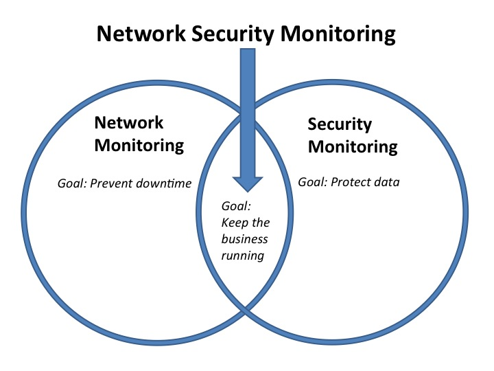 Network Security Monitoring is the nexus of network operations and security operations