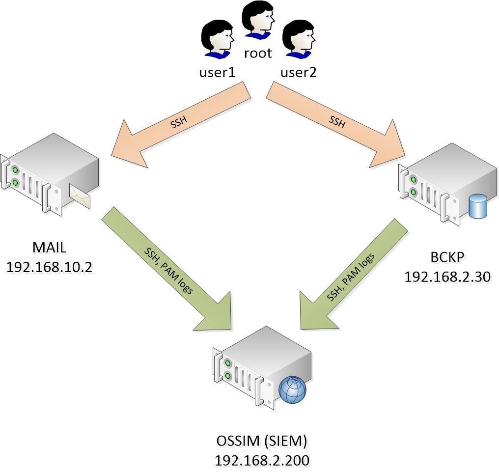 OSSIM Lab environment