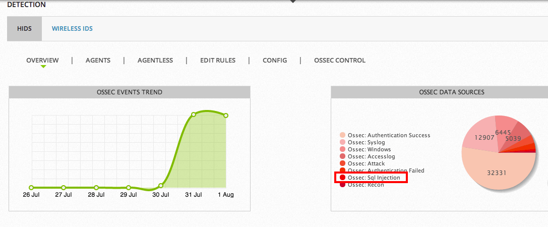 HIDS Dashboard showing SQL injection detection