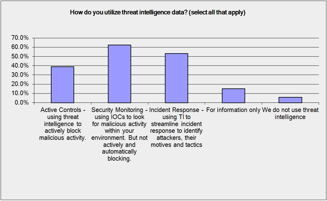 how-to-utilize-threat-intelligence-data