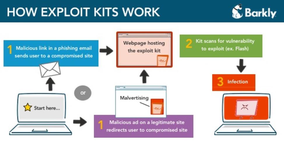 how exploit kits work