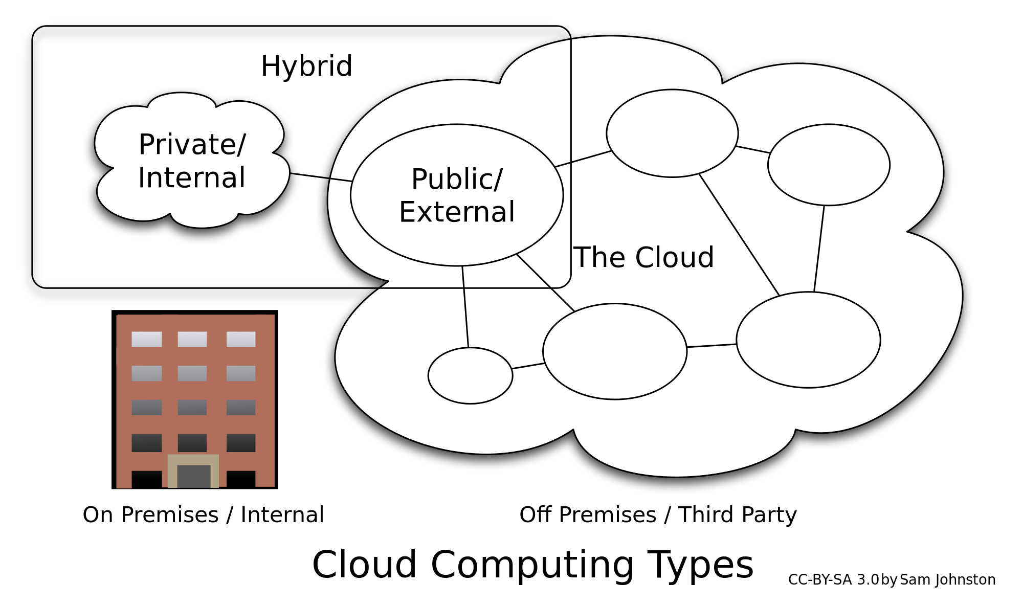 Centralized logging is difficult with public cloud and hybrid cloud situations