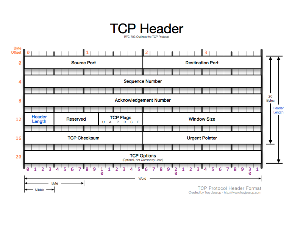 udp or tcp more secure