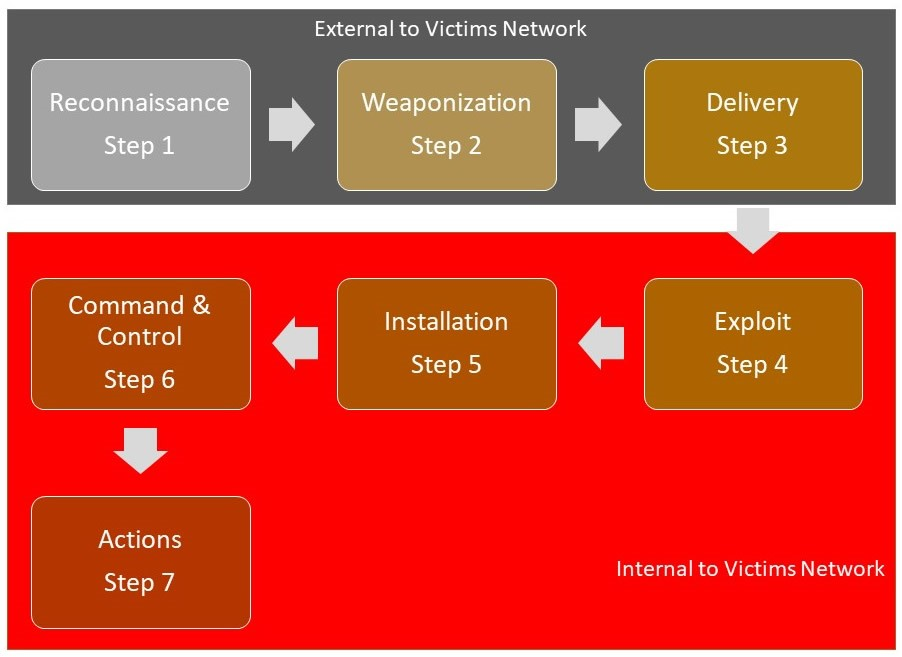 insider threats and cyber kill chain