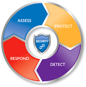 Dataprise cybersecurity intelligence lifecycle