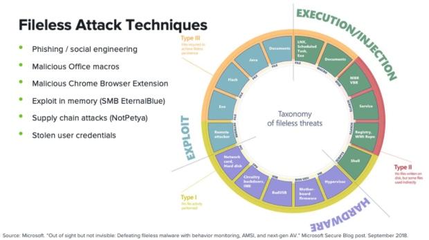 Diagram of fileless malware attack techniques, courtesy of Microsoft.