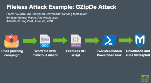 The image is a guide through the GZipDe attack process.