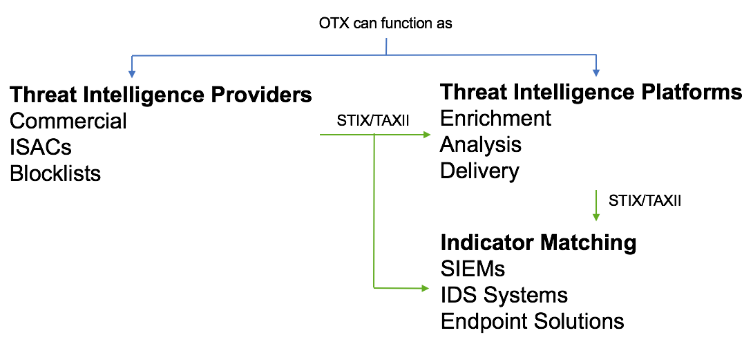 OTX Is Now a Free STIX/TAXII Server | AT&T Cybersecurity