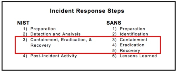 This chart highlights the differences between NIST and SANS incident response steps.