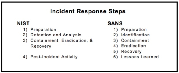 This comparison chart lays out NIST and SANS incident response steps side-by-side so you can see the similarities and differences.