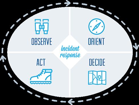 OODA Loop in your incident response methodology