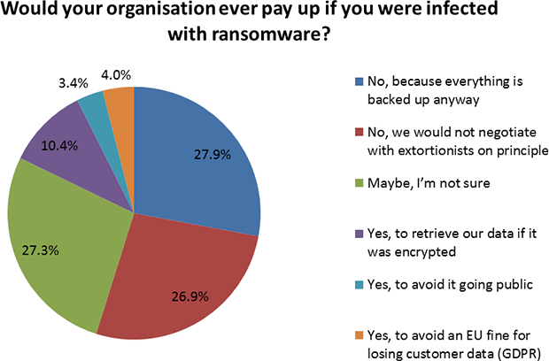ransomware poll