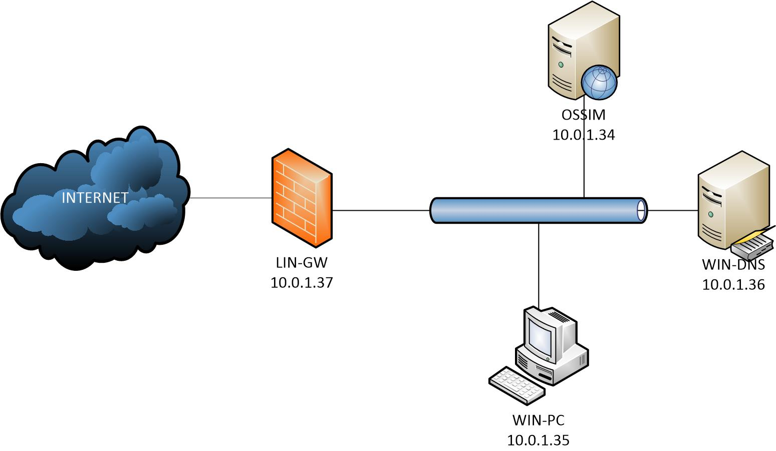 OSSIM lab environment including windows PCs and DNS as well as IPS