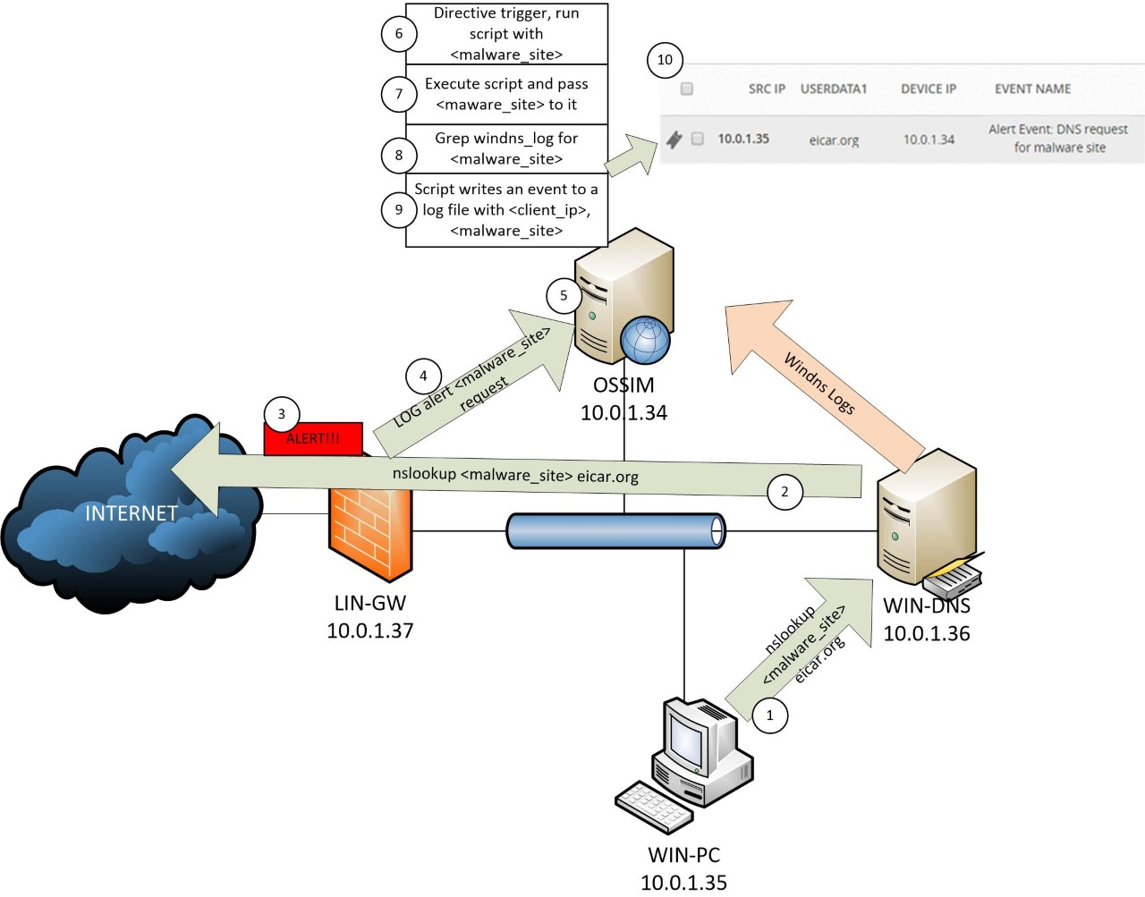 ossim lab environment including Windows PCs DNS and IPS gateway