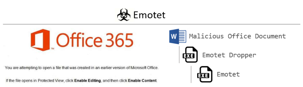 analyzing emotet banking trojan with osquery