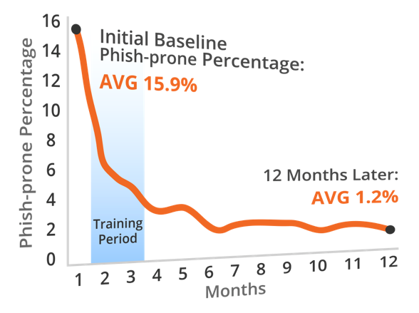 training reduces susceptibility to phishing