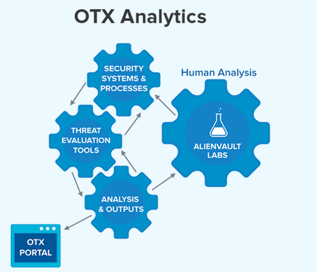 security analytics with otx