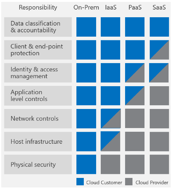 azure shared security model splits responsibility in cloud