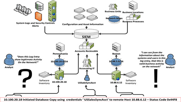 SIEM connects and unifies information from disparate systems, allowing them to be analyzed and cross-referenced from a single interface.