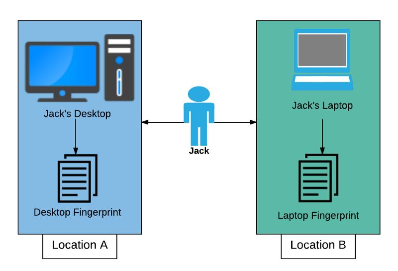 behavioural fingerprinting with hardware