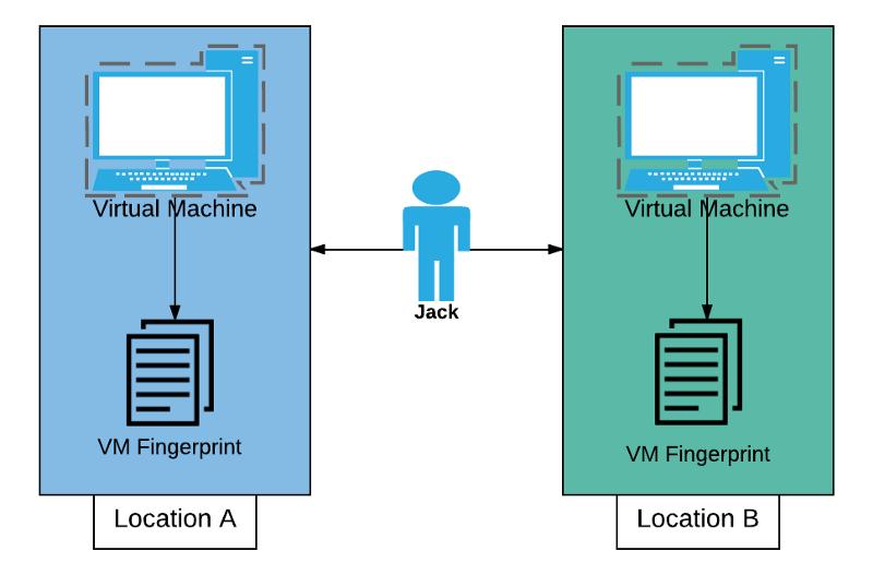in virtualized environment fingerprinting gets less data