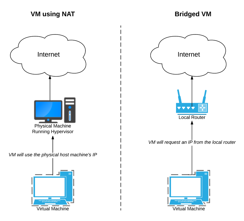 NAT or Bridged configuration determines whether VM will use physical host machine's IP
