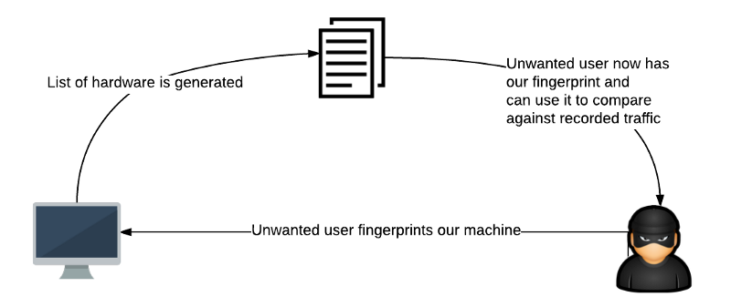 unwanted user can fingerprint our hardware and break privacy