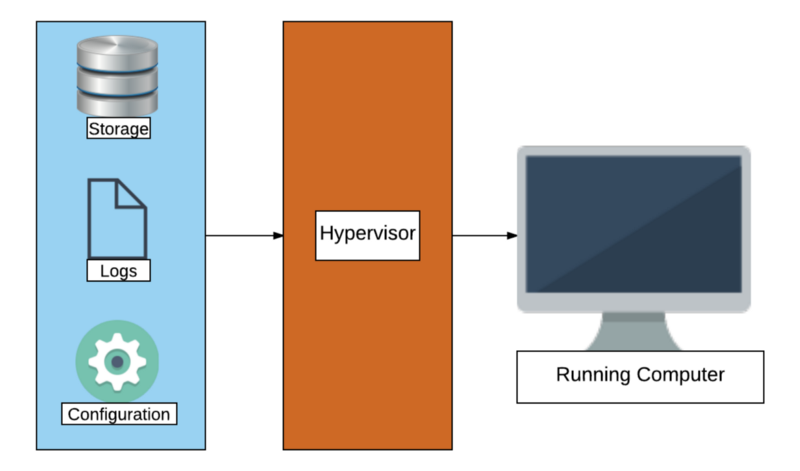 hypervisor takes files of storage configuration and logs to make VM