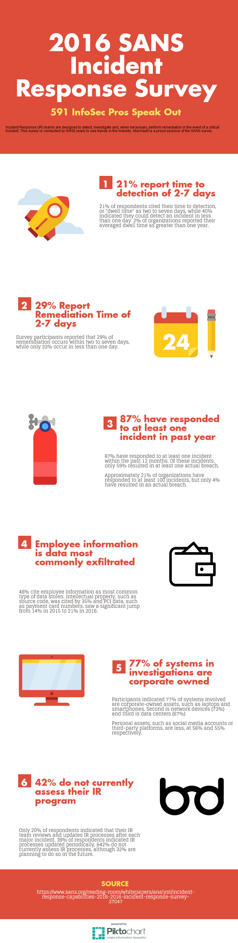 2016 SANS survey on Incident Response Infographic