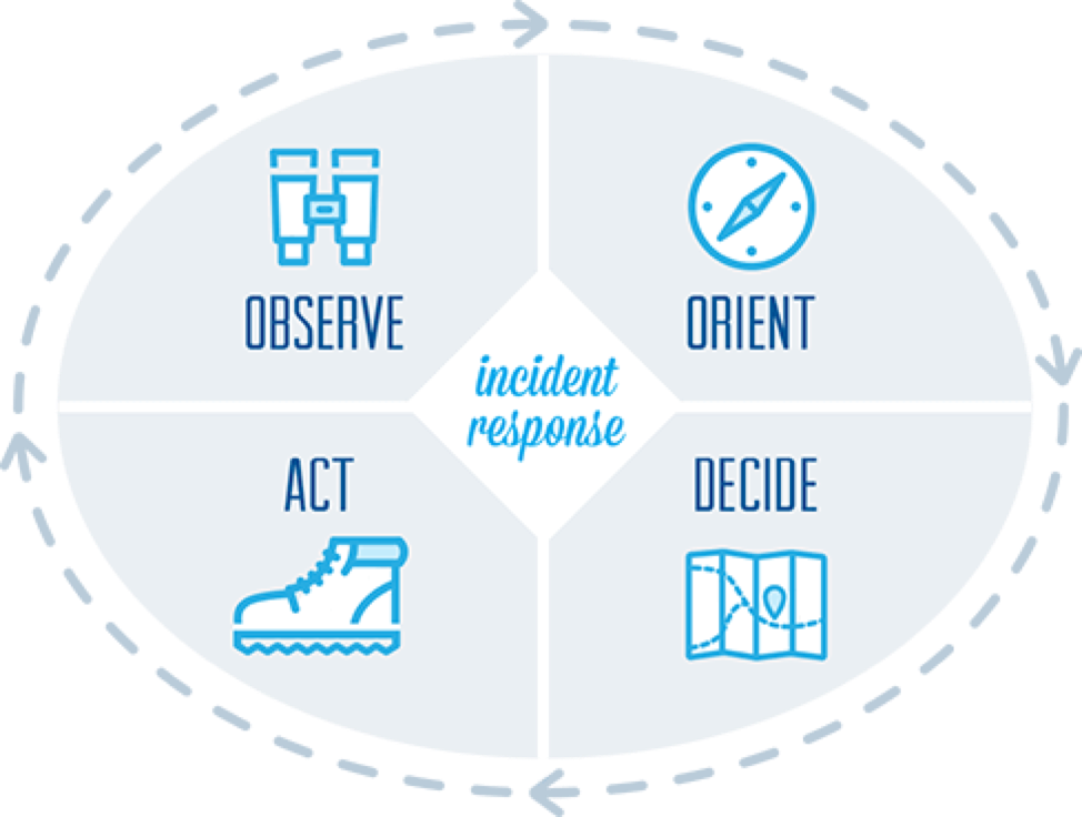 Beginner's guide to open source incident response tools and resources, Ammunition, incident response tools and the OODA loop