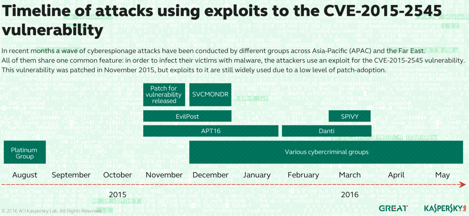 Timeline of attacks using exploits to CVE-2015-2545