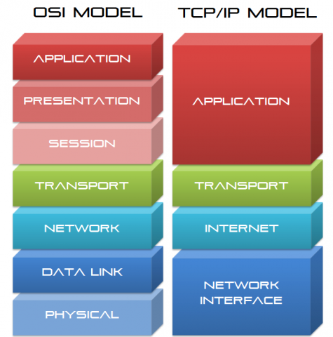 vulnerability management and scanning guidelines: OSI model has 7 layers