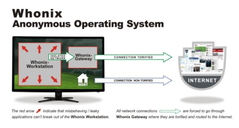 Whonix anonymous operation system, How does WHONIX make Kali Linux Anonymous & Hot to prevent it, What is Whonix, Linux operating system