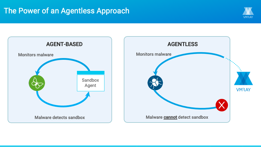Agentless Monitoring Approach – VMRay