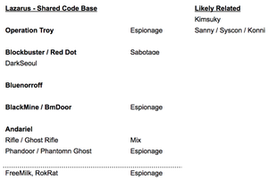 OTX threat actor code base