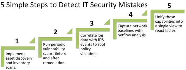 Vulnerability Scanning is Important in Detecting IT Security Mistakes